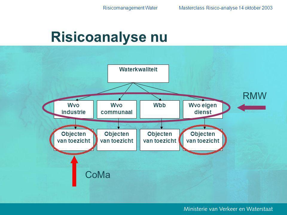 Risicomanagement Water Masterclass Risico-analyse 14 oktober 2003 Risicoanalyse nu Waterkwaliteit Wvo industrie Wvo eigen dienst Wvo communaal Wbb Objecten van toezicht CoMa RMW