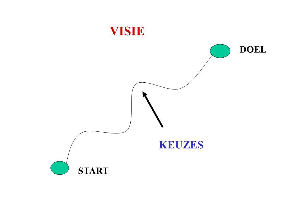VISIE START DOEL KEUZES