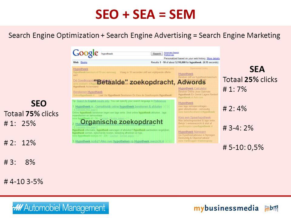 SEO + SEA = SEM SEA Totaal 25% clicks # 1: 7% # 2: 4% # 3-4: 2% # 5-10: 0,5% SEO Totaal 75% clicks # 1: 25% # 2: 12% # 3: 8% # 4-10 3-5% Search Engine Optimization + Search Engine Advertising = Search Engine Marketing