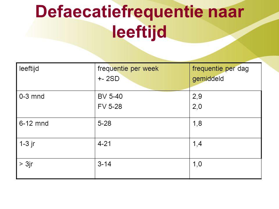 Defaecatiefrequentie naar leeftijd leeftijdfrequentie per week +- 2SD frequentie per dag gemiddeld 0-3 mndBV 5-40 FV 5-28 2,9 2,0 6-12 mnd5-281,8 1-3