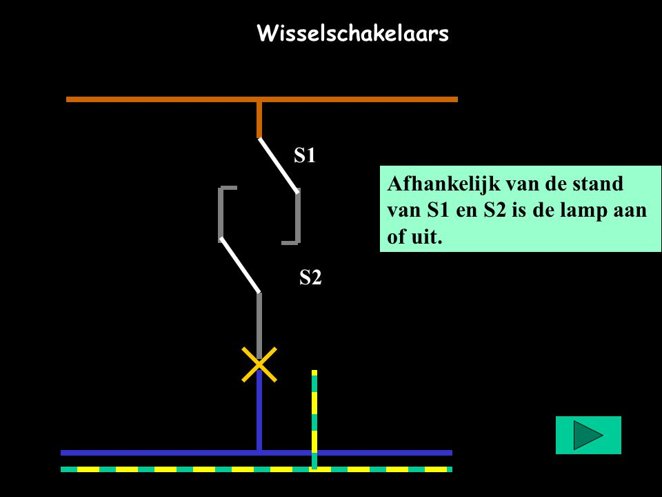 Afhankelijk van de stand van S1 en S2 is de lamp aan of uit. S1 S2 Wisselschakelaars