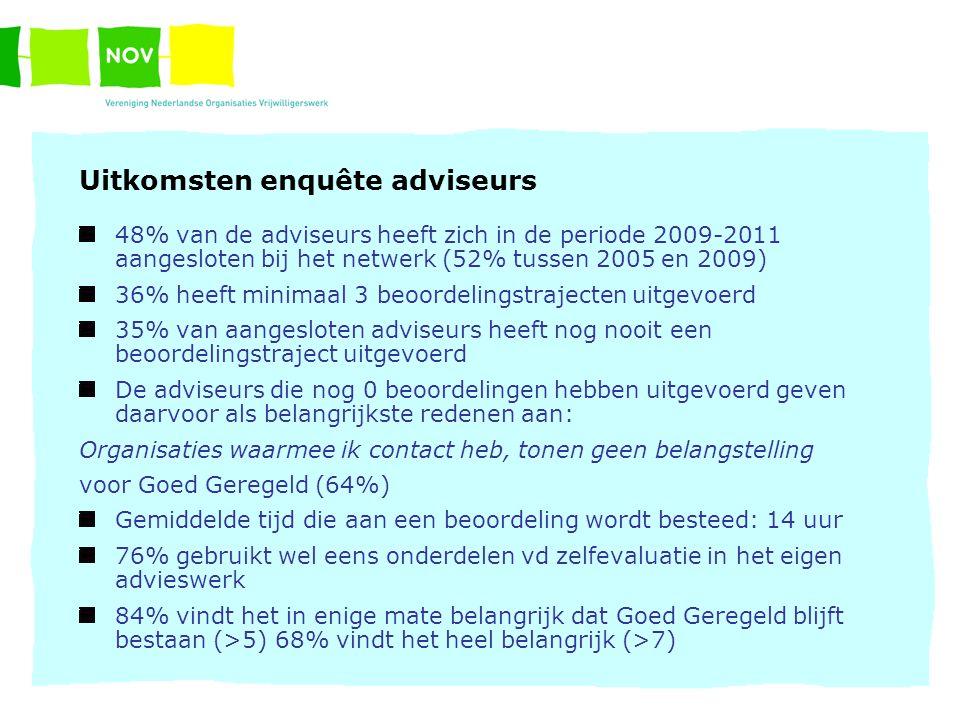 Uitkomsten enquête adviseurs 48% van de adviseurs heeft zich in de periode 2009-2011 aangesloten bij het netwerk (52% tussen 2005 en 2009) 36% heeft m