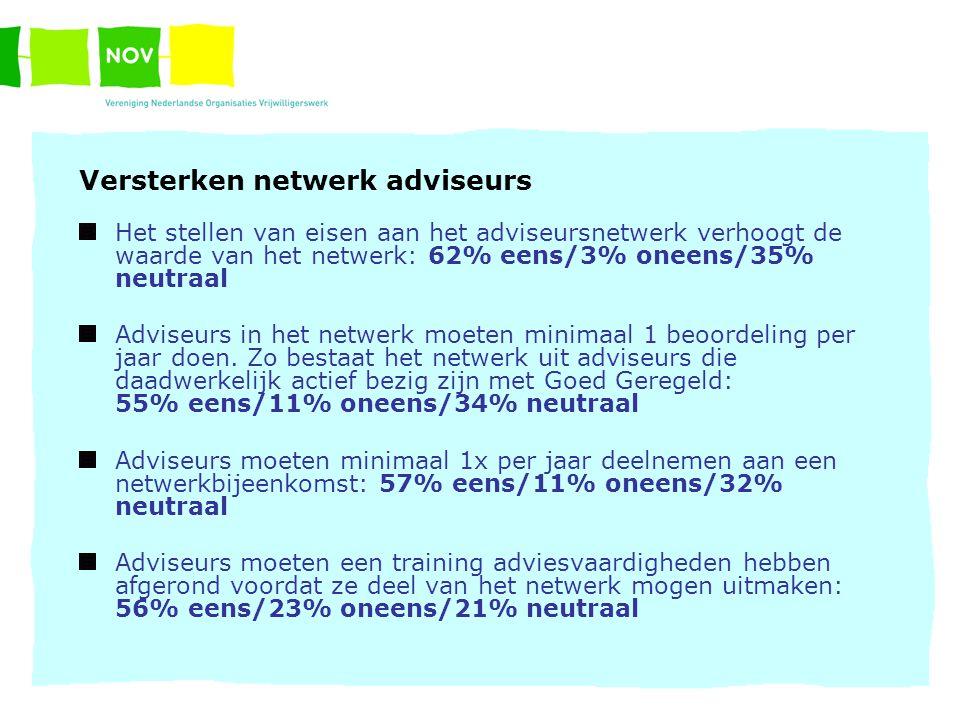 Versterken netwerk adviseurs Het stellen van eisen aan het adviseursnetwerk verhoogt de waarde van het netwerk: 62% eens/3% oneens/35% neutraal Adviseurs in het netwerk moeten minimaal 1 beoordeling per jaar doen.
