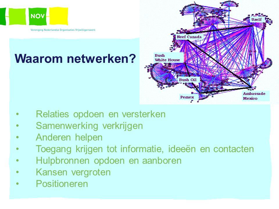 Waarom netwerken? Relaties opdoen en versterken Samenwerking verkrijgen Anderen helpen Toegang krijgen tot informatie, ideeën en contacten Hulpbronnen