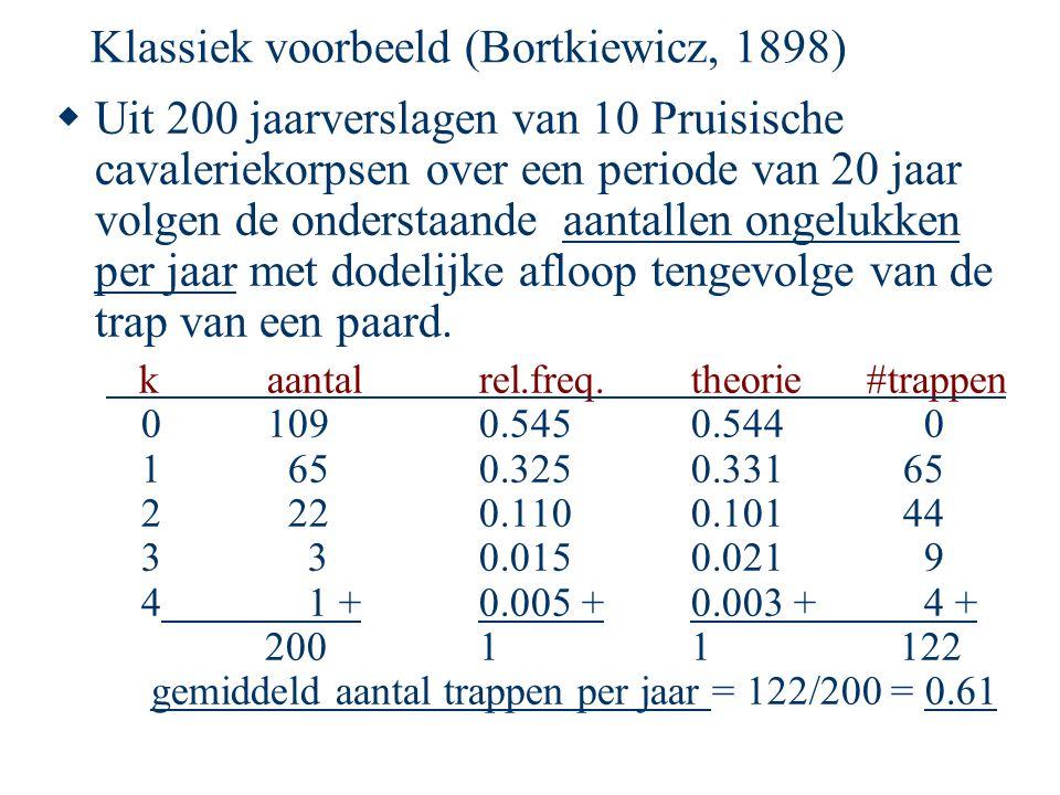 Klassiek voorbeeld (Bortkiewicz, 1898)  Uit 200 jaarverslagen van 10 Pruisische cavaleriekorpsen over een periode van 20 jaar volgen de onderstaande