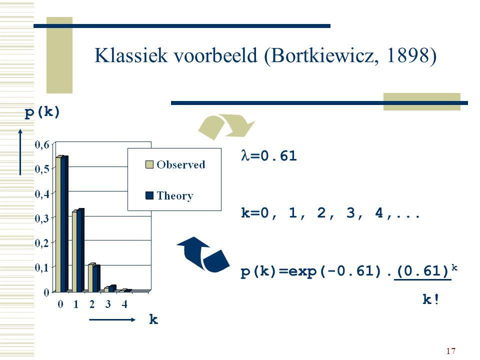 17 Klassiek voorbeeld (Bortkiewicz, 1898) =0.61 k=0, 1, 2, 3, 4,... p(k)=exp(-0.61).(0.61) k k! k p(k)