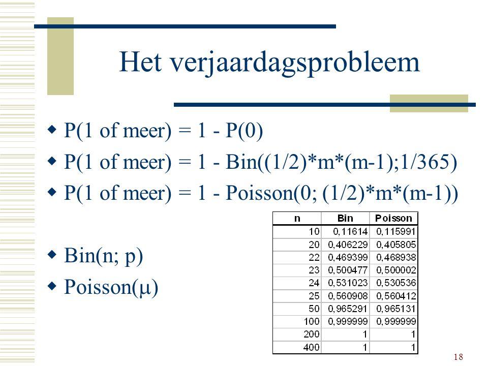 18 Het verjaardagsprobleem  P(1 of meer) = 1 - P(0)  P(1 of meer) = 1 - Bin((1/2)*m*(m-1);1/365)  P(1 of meer) = 1 - Poisson(0; (1/2)*m*(m-1))  Bi