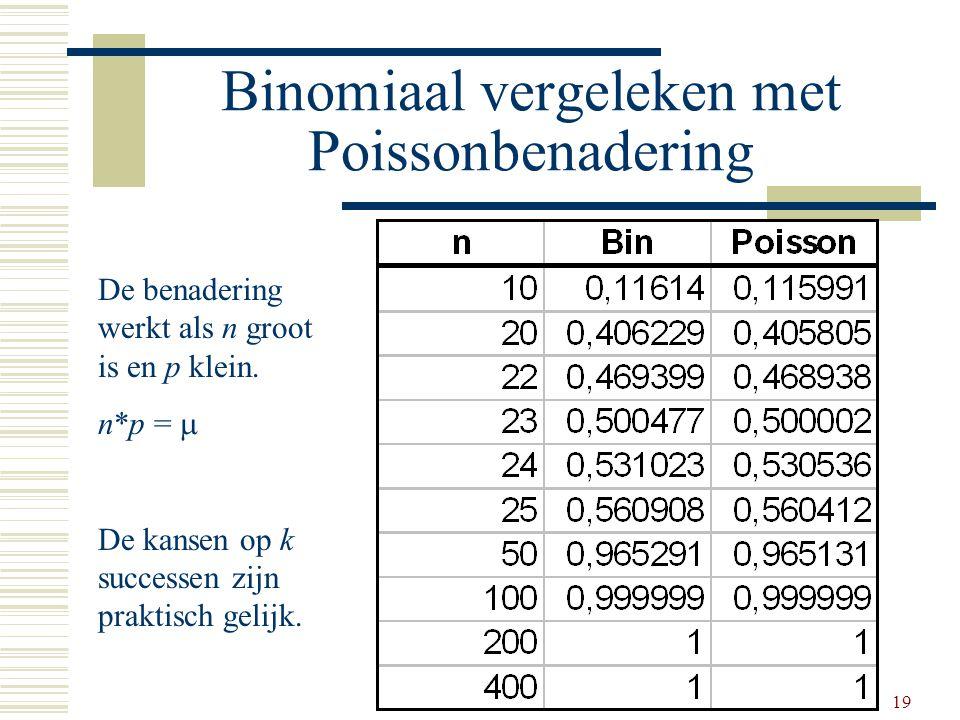 19 Binomiaal vergeleken met Poissonbenadering De benadering werkt als n groot is en p klein. n*p =  De kansen op k successen zijn praktisch gelijk.