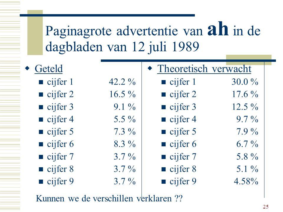 25 Paginagrote advertentie van ah in de dagbladen van 12 juli 1989  Geteld cijfer 142.2 % cijfer 216.5 % cijfer 3 9.1 % cijfer 4 5.5 % cijfer 5 7.3 %