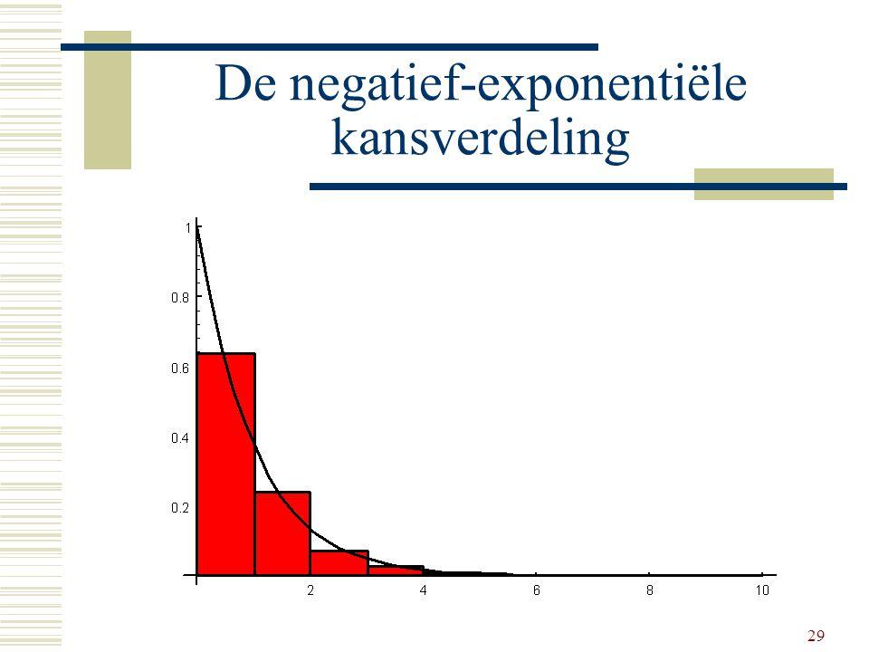 29 De negatief-exponentiële kansverdeling