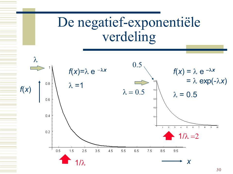 30 De negatief-exponentiële verdeling x f(x)f(x) f(x)= e  x =1 f(x) = e – x = exp(- x) = 0.5 1/ 1/  0.5