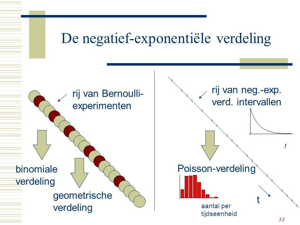 33 De negatief-exponentiële verdeling rij van Bernoulli- experimenten geometrische verdeling binomiale verdeling t rij van neg.-exp. verd. intervallen