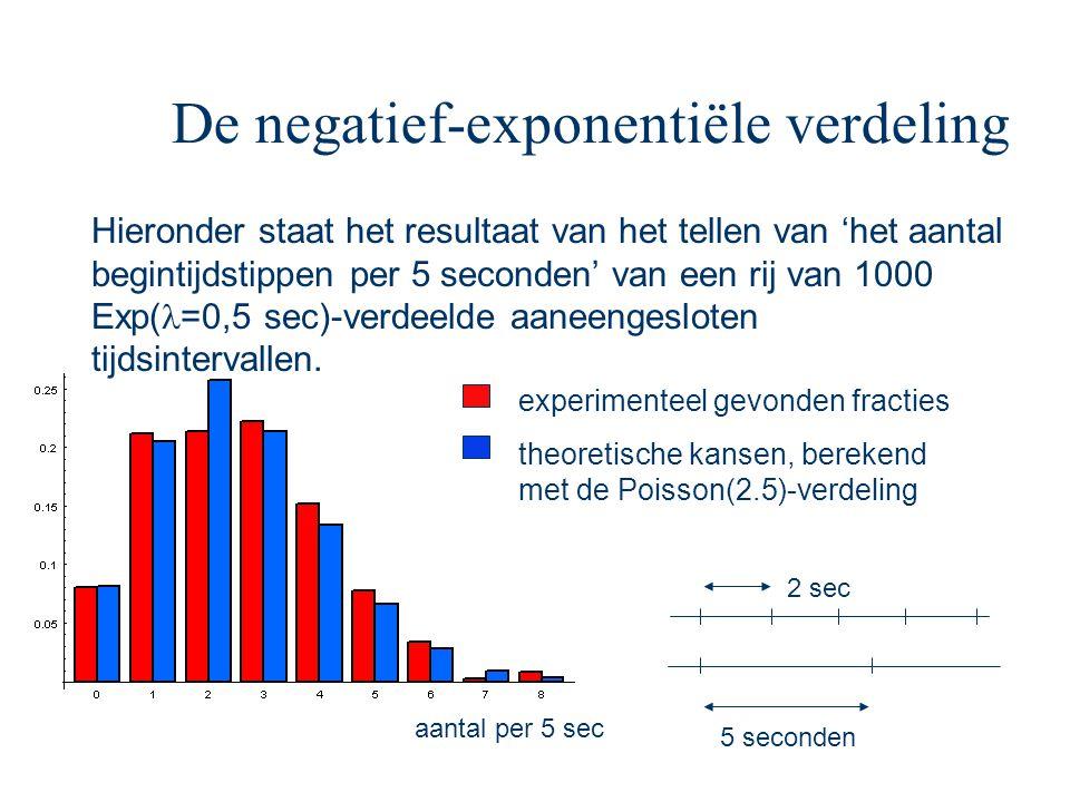 De negatief-exponentiële verdeling experimenteel gevonden fracties theoretische kansen, berekend met de Poisson(2.5)-verdeling Hieronder staat het res