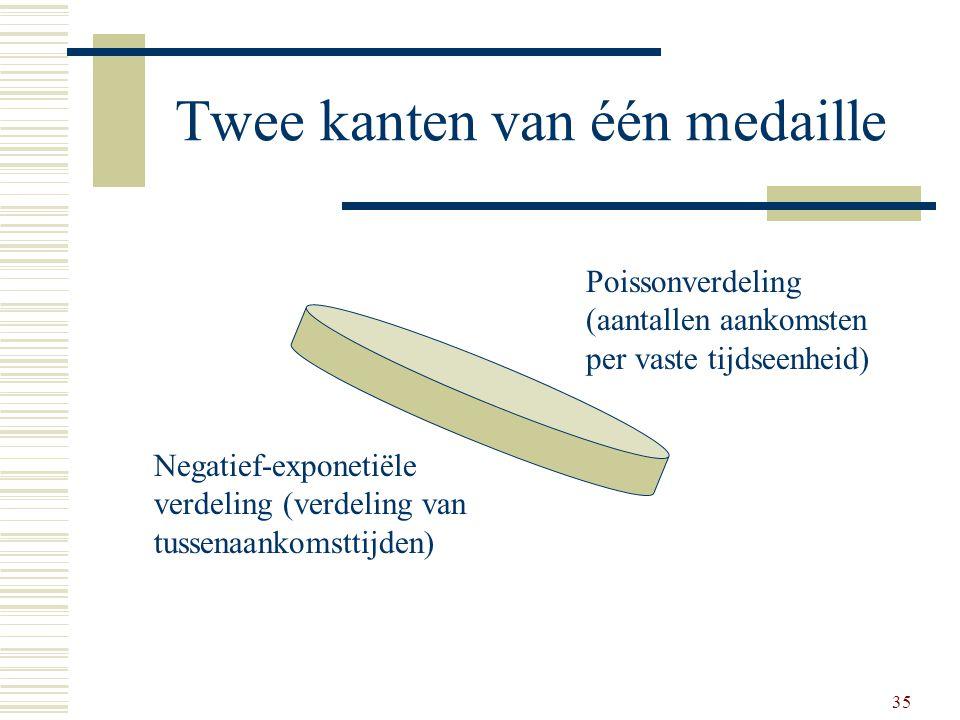 35 Twee kanten van één medaille Poissonverdeling (aantallen aankomsten per vaste tijdseenheid) Negatief-exponetiële verdeling (verdeling van tussenaan