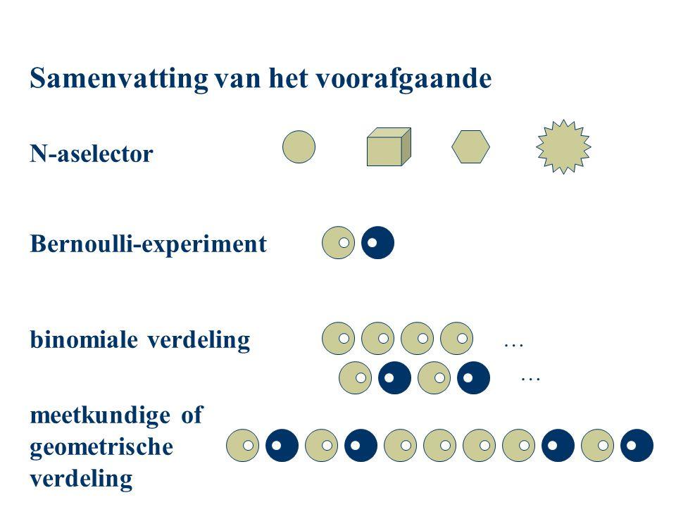 Samenvatting van het voorafgaande N-aselector Bernoulli-experiment binomiale verdeling meetkundige of geometrische verdeling … …