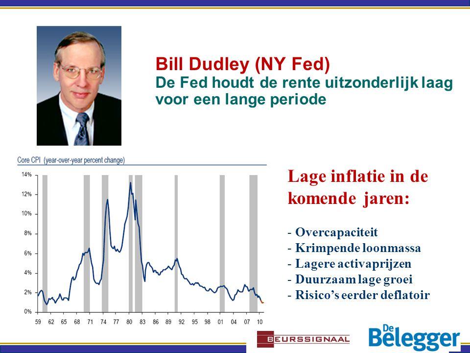 Bill Dudley (NY Fed) De Fed houdt de rente uitzonderlijk laag voor een lange periode Lage inflatie in de komende jaren: - Overcapaciteit - Krimpende loonmassa - Lagere activaprijzen - Duurzaam lage groei - Risico's eerder deflatoir