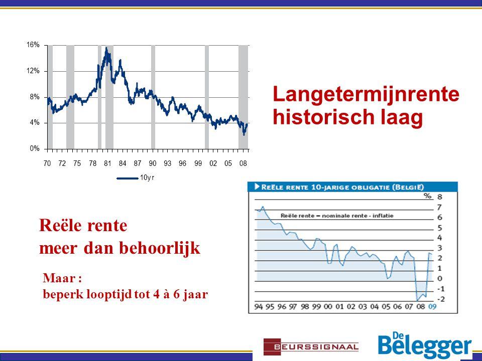 Langetermijnrente historisch laag Reële rente meer dan behoorlijk Maar : beperk looptijd tot 4 à 6 jaar