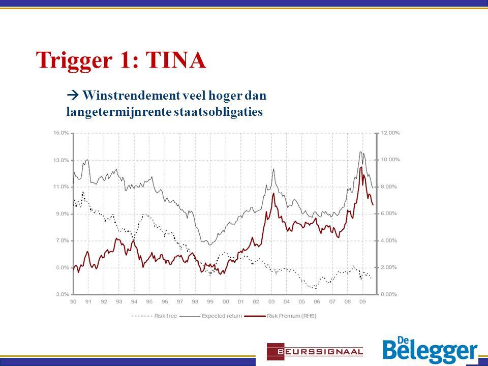 Trigger 1: TINA  Winstrendement veel hoger dan langetermijnrente staatsobligaties