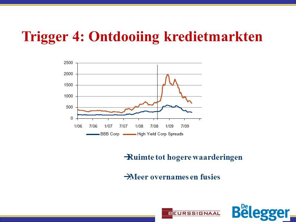 Trigger 4: Ontdooiing kredietmarkten  Ruimte tot hogere waarderingen  Meer overnames en fusies