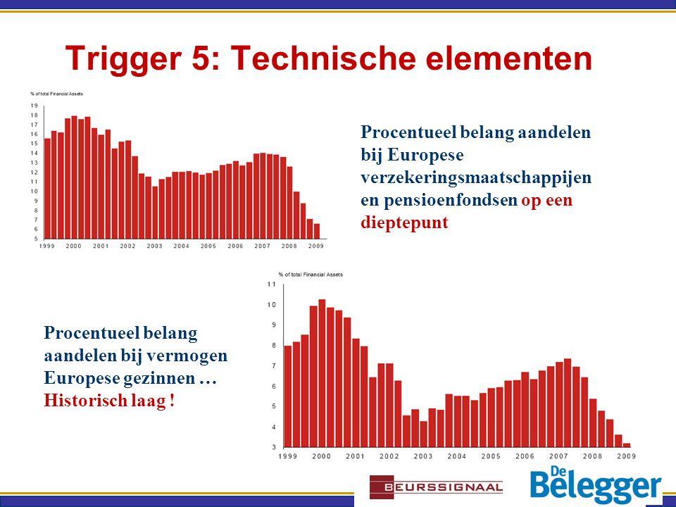 Trigger 5: Technische elementen Procentueel belang aandelen bij Europese verzekeringsmaatschappijen en pensioenfondsen op een dieptepunt Procentueel belang aandelen bij vermogen Europese gezinnen … Historisch laag !