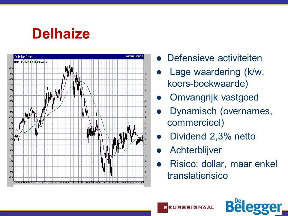 Delhaize Defensieve activiteiten Lage waardering (k/w, koers-boekwaarde) Omvangrijk vastgoed Dynamisch (overnames, commercieel) Dividend 2,3% netto Achterblijver Risico: dollar, maar enkel translatierisico