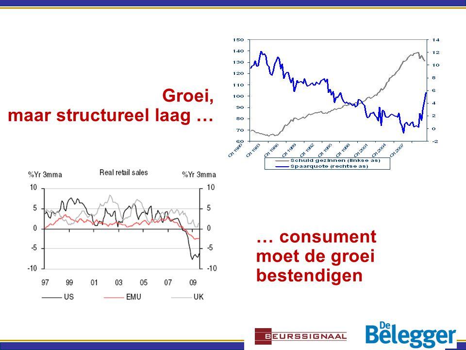 … consument moet de groei bestendigen Groei, maar structureel laag …