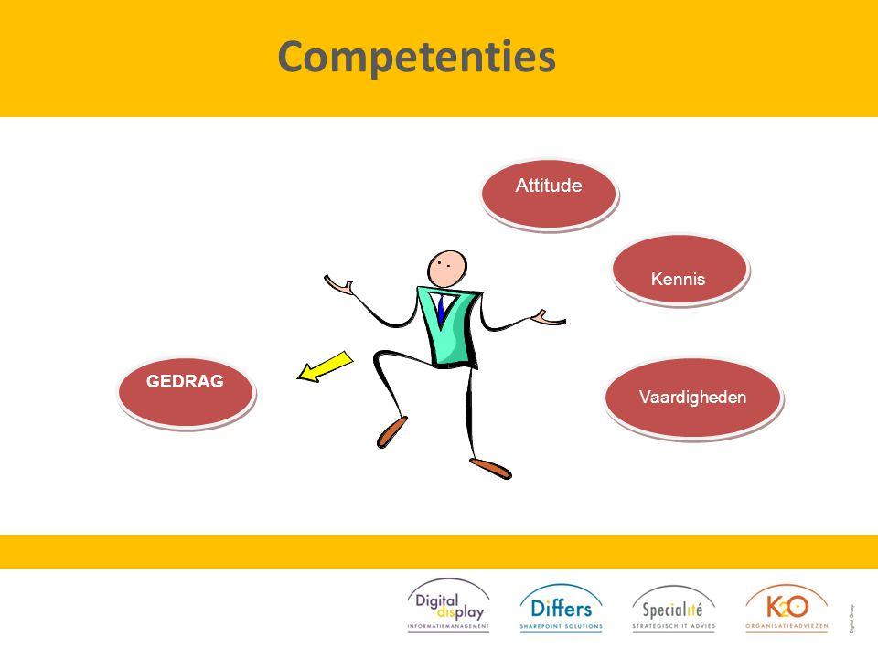 Competenties GEDRAG Attitude Kennis Vaardigheden