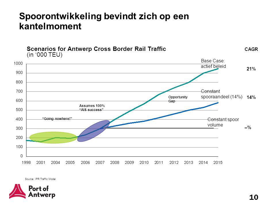 10 Spoorontwikkeling bevindt zich op een kantelmoment Scenarios for Antwerp Cross Border Rail Traffic (in '000 TEU) Source: IPR Traffic Model Base Cas
