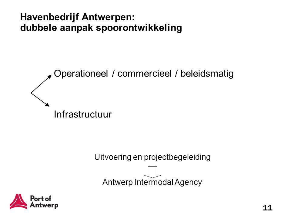 11 Operationeel / commercieel / beleidsmatig Infrastructuur Havenbedrijf Antwerpen: dubbele aanpak spoorontwikkeling Uitvoering en projectbegeleiding