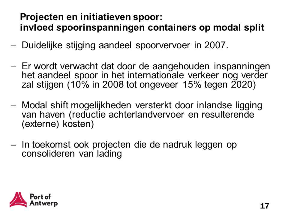 17 Projecten en initiatieven spoor: invloed spoorinspanningen containers op modal split –Duidelijke stijging aandeel spoorvervoer in 2007. –Er wordt v