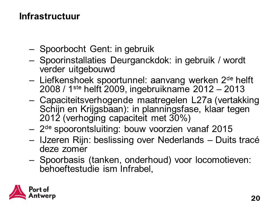 20 Infrastructuur –Spoorbocht Gent: in gebruik –Spoorinstallaties Deurganckdok: in gebruik / wordt verder uitgebouwd –Liefkenshoek spoortunnel: aanvan