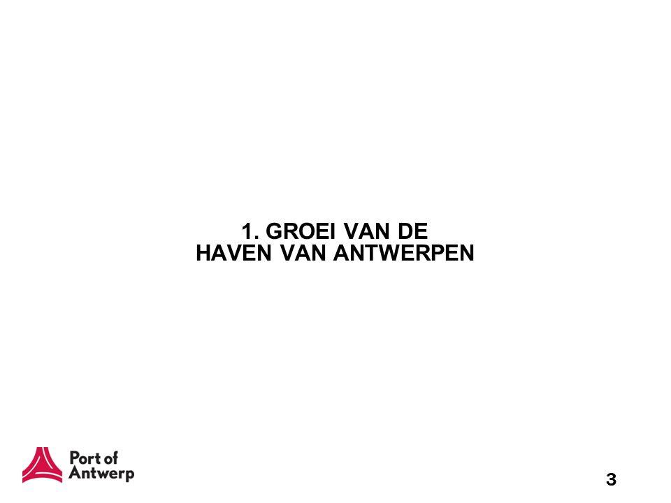 3 1. GROEI VAN DE HAVEN VAN ANTWERPEN