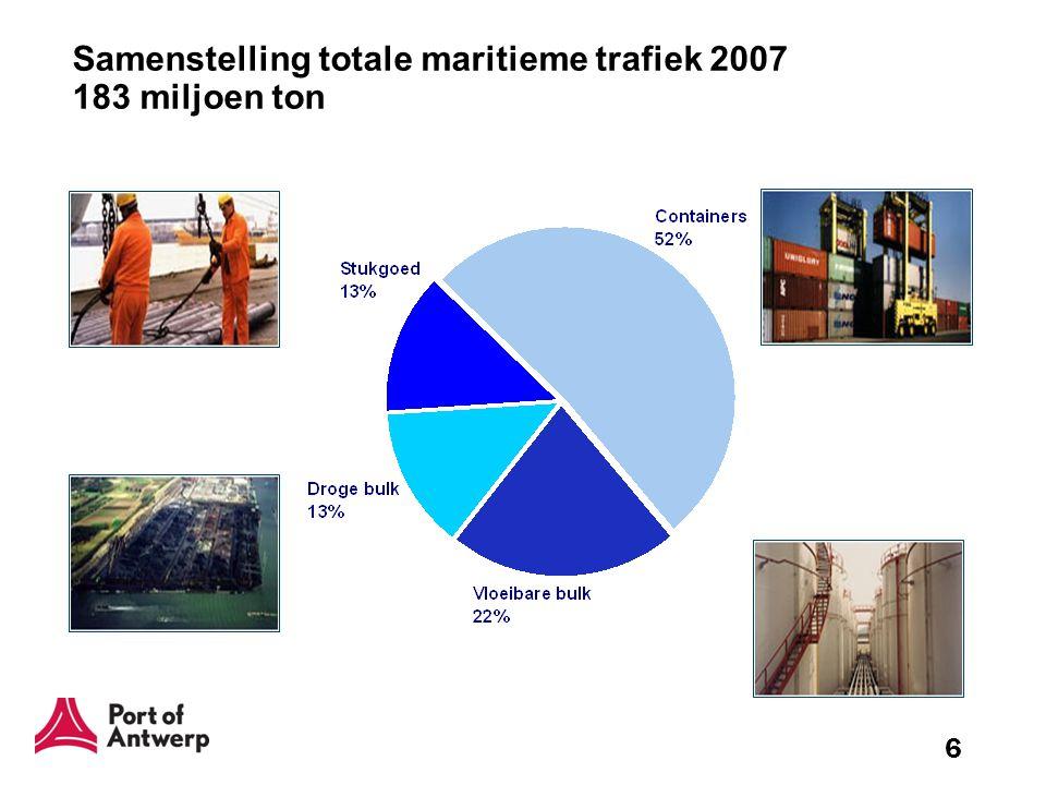 17 Projecten en initiatieven spoor: invloed spoorinspanningen containers op modal split –Duidelijke stijging aandeel spoorvervoer in 2007.