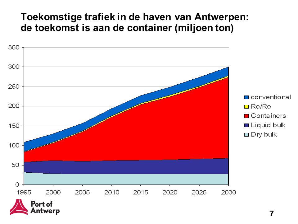 7 Toekomstige trafiek in de haven van Antwerpen: de toekomst is aan de container (miljoen ton)