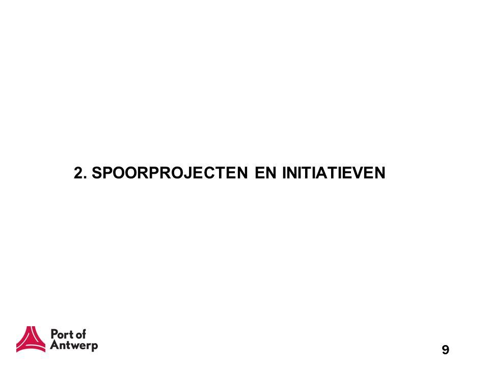 20 Infrastructuur –Spoorbocht Gent: in gebruik –Spoorinstallaties Deurganckdok: in gebruik / wordt verder uitgebouwd –Liefkenshoek spoortunnel: aanvang werken 2 de helft 2008 / 1 ste helft 2009, ingebruikname 2012 – 2013 –Capaciteitsverhogende maatregelen L27a (vertakking Schijn en Krijgsbaan): in planningsfase, klaar tegen 2012 (verhoging capaciteit met 30%) –2 de spoorontsluiting: bouw voorzien vanaf 2015 –IJzeren Rijn: beslissing over Nederlands – Duits tracé deze zomer –Spoorbasis (tanken, onderhoud) voor locomotieven: behoeftestudie ism Infrabel,