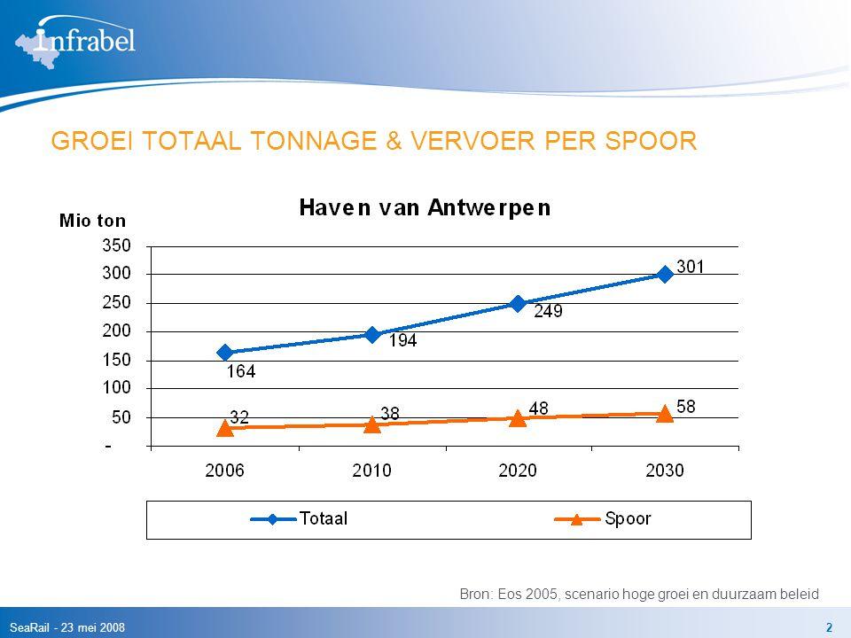 SeaRail - 23 mei 20082 GROEI TOTAAL TONNAGE & VERVOER PER SPOOR Bron: Eos 2005, scenario hoge groei en duurzaam beleid
