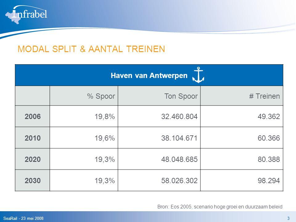 SeaRail - 23 mei 20083 MODAL SPLIT & AANTAL TREINEN Haven van Antwerpen % SpoorTon Spoor# Treinen 200619,8% 32.460.804 49.362 201019,6% 38.104.671 60.366 202019,3% 48.048.685 80.388 203019,3% 58.026.302 98.294 Bron: Eos 2005, scenario hoge groei en duurzaam beleid