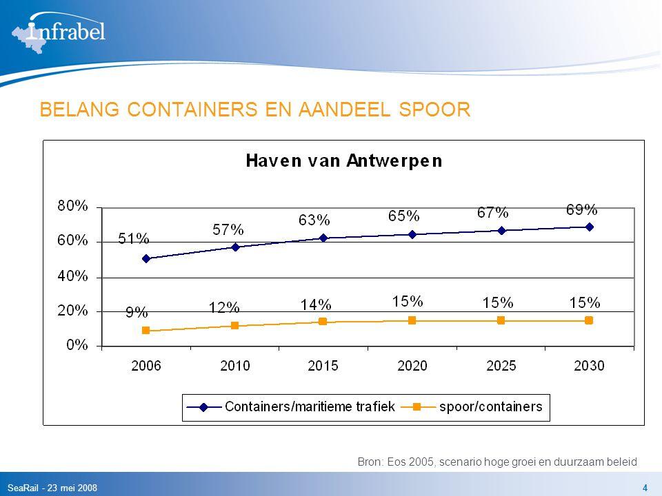 SeaRail - 23 mei 20084 BELANG CONTAINERS EN AANDEEL SPOOR Bron: Eos 2005, scenario hoge groei en duurzaam beleid