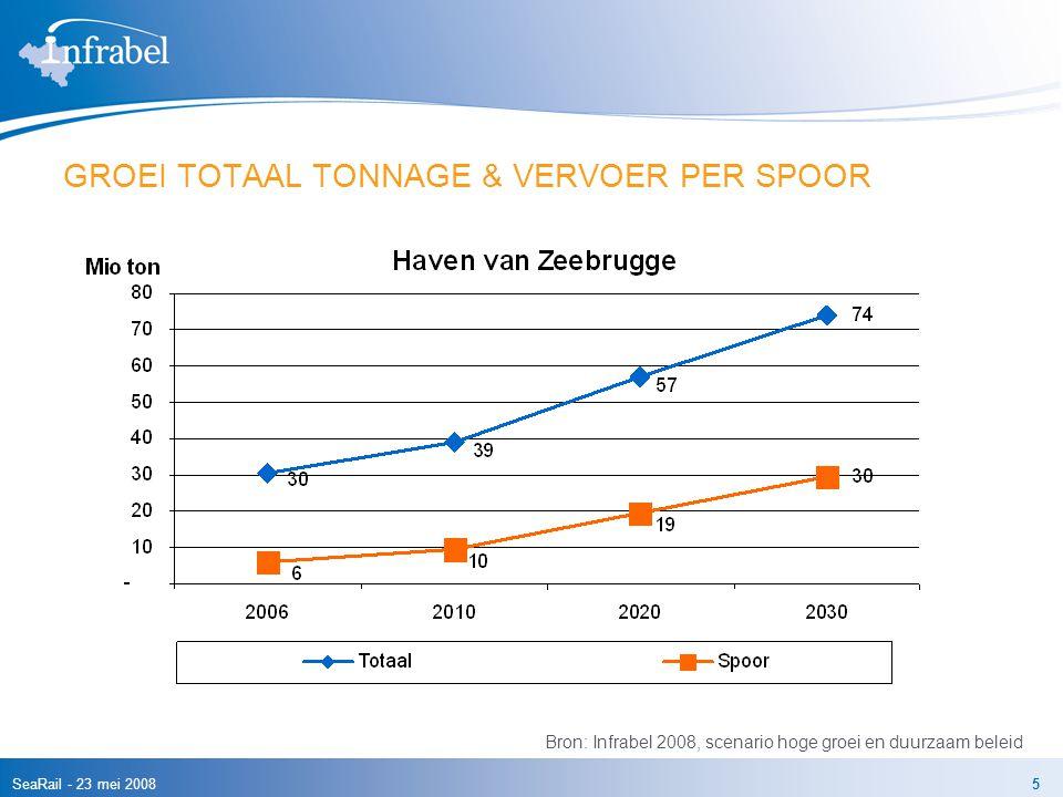 SeaRail - 23 mei 20085 GROEI TOTAAL TONNAGE & VERVOER PER SPOOR Bron: Infrabel 2008, scenario hoge groei en duurzaam beleid