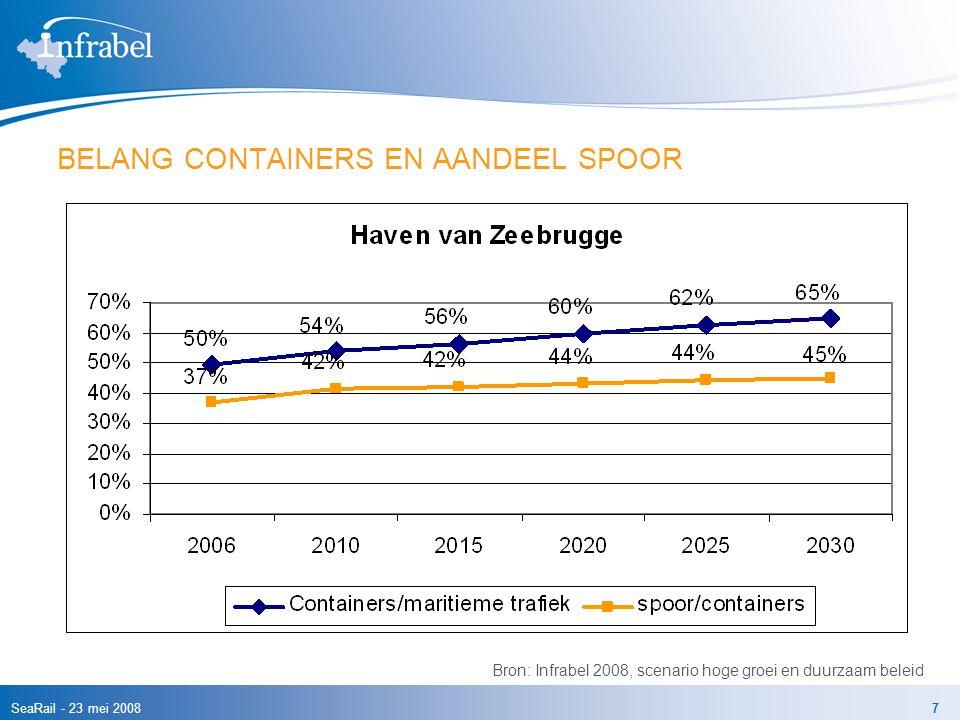 SeaRail - 23 mei 20087 BELANG CONTAINERS EN AANDEEL SPOOR Bron: Infrabel 2008, scenario hoge groei en duurzaam beleid