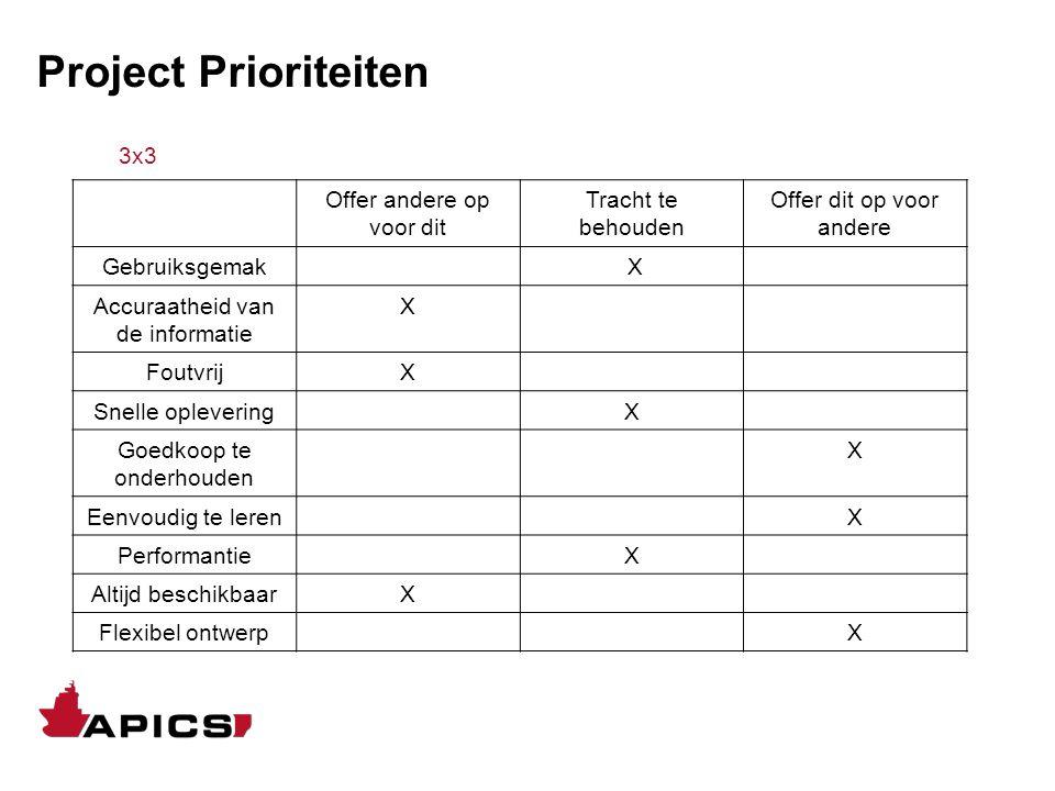 Project Prioriteiten 3x3 Offer andere op voor dit Tracht te behouden Offer dit op voor andere Gebruiksgemak X Accuraatheid van de informatie X Foutvri