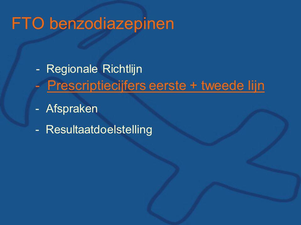 FTO benzodiazepinen - Regionale Richtlijn - Prescriptiecijfers eerste + tweede lijn - Afspraken - Resultaatdoelstelling