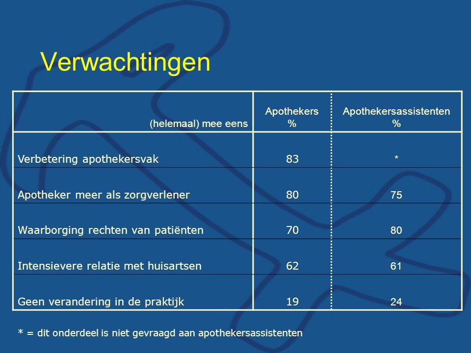 Verwachtingen (helemaal) mee eens Apothekers % Apothekersassistenten % Verbetering apothekersvak83 * Apotheker meer als zorgverlener80 75 Waarborging