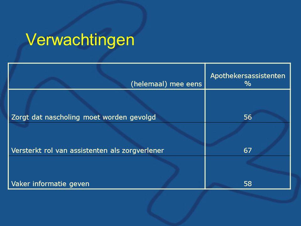 Verwachtingen (helemaal) mee eens Apothekersassistenten % Zorgt dat nascholing moet worden gevolgd56 Versterkt rol van assistenten als zorgverlener67 Vaker informatie geven58