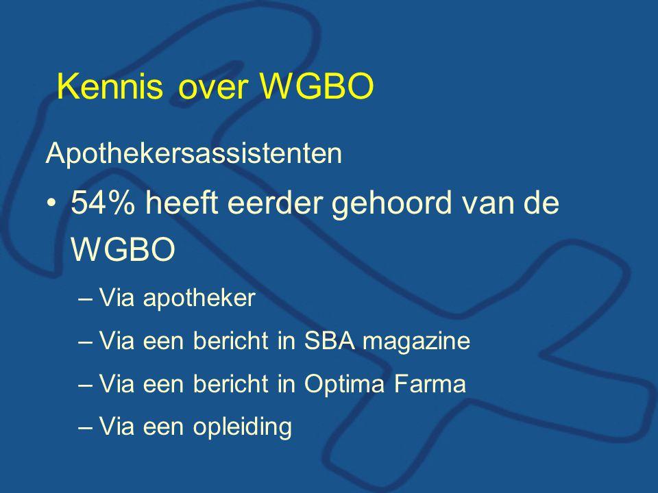 Kennis over WGBO Apothekersassistenten 54% heeft eerder gehoord van de WGBO –Via apotheker –Via een bericht in SBA magazine –Via een bericht in Optima Farma –Via een opleiding