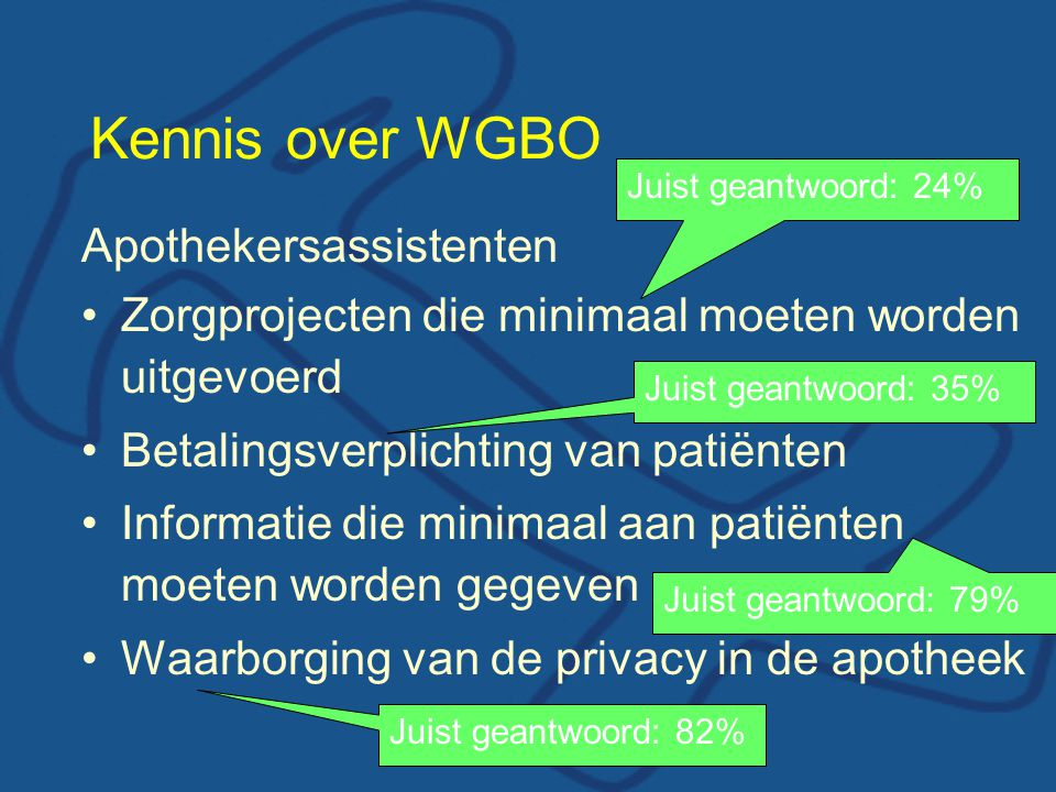 Kennis over WGBO Apothekersassistenten Zorgprojecten die minimaal moeten worden uitgevoerd Betalingsverplichting van patiënten Informatie die minimaal aan patiënten moeten worden gegeven Waarborging van de privacy in de apotheek Juist geantwoord: 24% Juist geantwoord: 35% Juist geantwoord: 79% Juist geantwoord: 82%