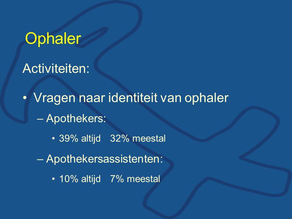 Ophaler Activiteiten: Vragen naar identiteit van ophaler –Apothekers: 39% altijd32% meestal –Apothekersassistenten: 10% altijd7% meestal