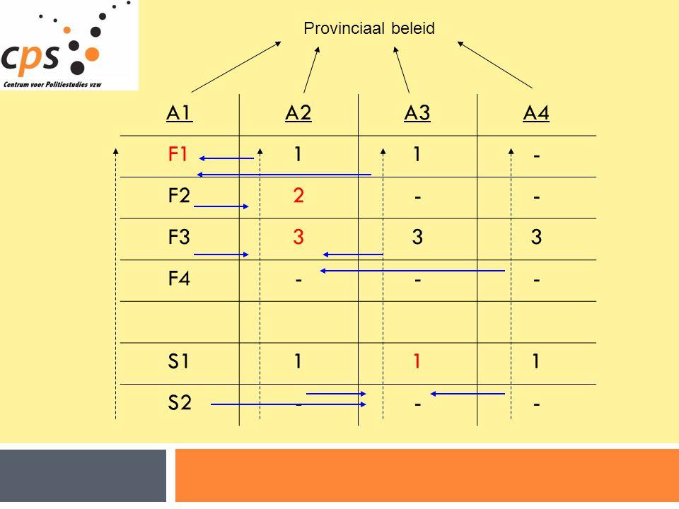 A1A2A3A4 F111- F22-- F3333 F4--- S1111 S2--- Provinciaal beleid