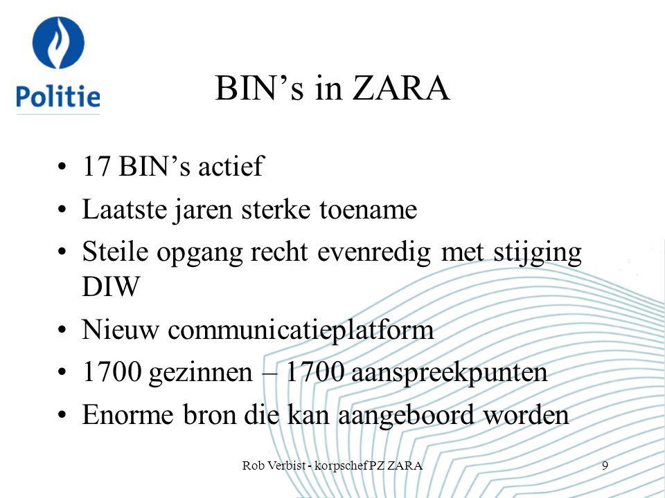 BIN's in ZARA 17 BIN's actief Laatste jaren sterke toename Steile opgang recht evenredig met stijging DIW Nieuw communicatieplatform 1700 gezinnen – 1700 aanspreekpunten Enorme bron die kan aangeboord worden Rob Verbist - korpschef PZ ZARA9
