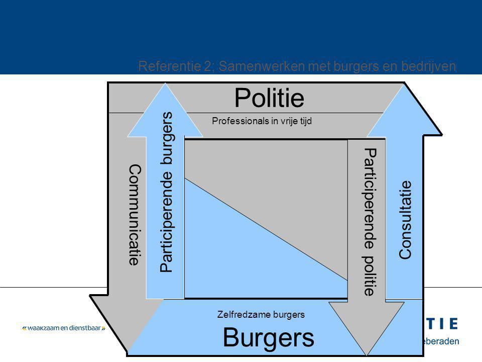 Politie Burgers Zelfredzame burgers Participerende politie Consultatie Communicatie Professionals in vrije tijd Participerende burgers Referentie 2; Samenwerken met burgers en bedrijven